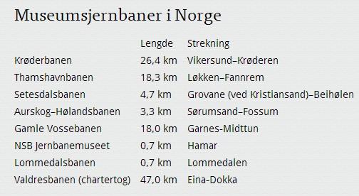 museumsjernbaner i norge